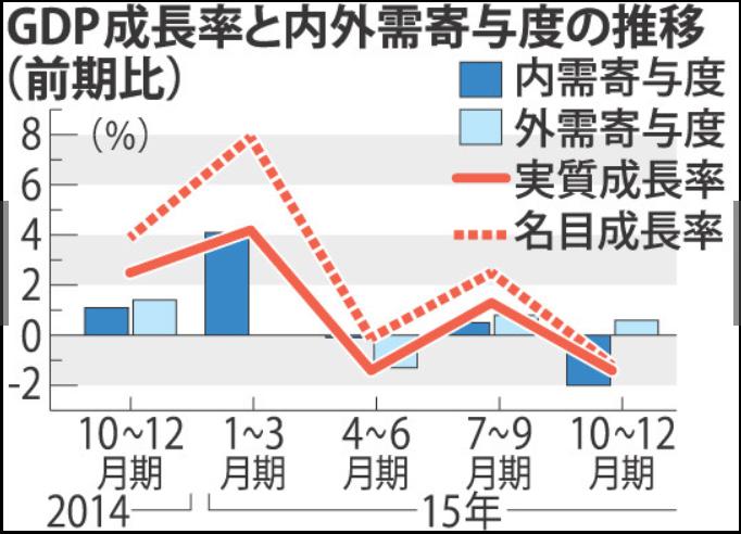 図説で見る:GDPも実質賃金も下げるアベノミクス: ある編集者のブログ